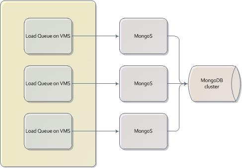 Direct load to MongoDB